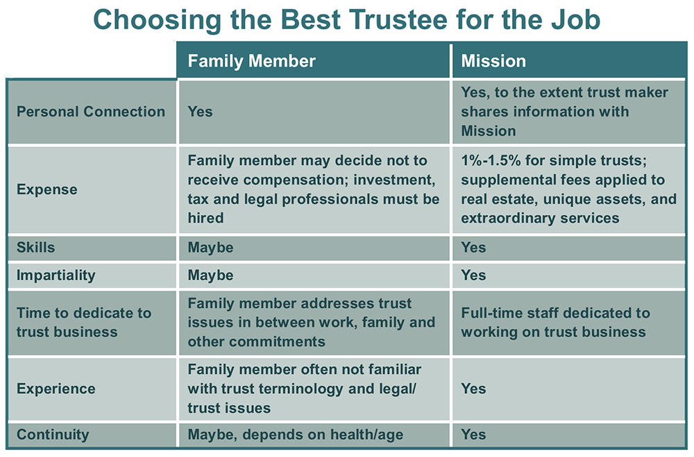 Choosing The Best Trustee For The Job